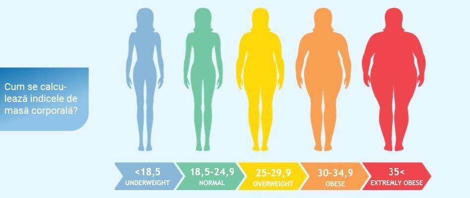 voi pierde în greutate pe partea superioară a corpului